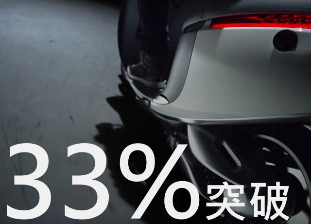 Gogoro市佔衝破33%!擊敗中華e-moving家族成為台灣電動車市場龍頭 @LPComment 科技生活雜談
