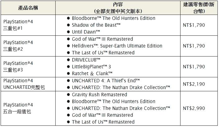 PS4精選遊戲多重包12/16推出,熱門遊戲組合大折扣!另有台灣限定小藍同捆組