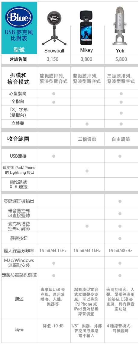 美國耳機、麥克風專業品牌Blue進軍台灣!推出四款新品並祭出耶誕優惠方案