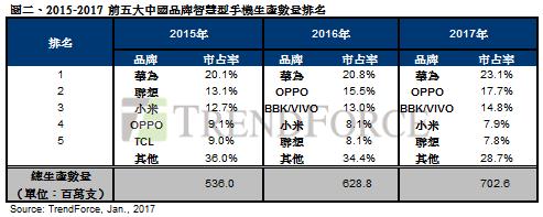 2016全球智慧型手機出貨量13.6億支!三星出貨連三年衰退但仍是冠軍,中國品牌大幅成長