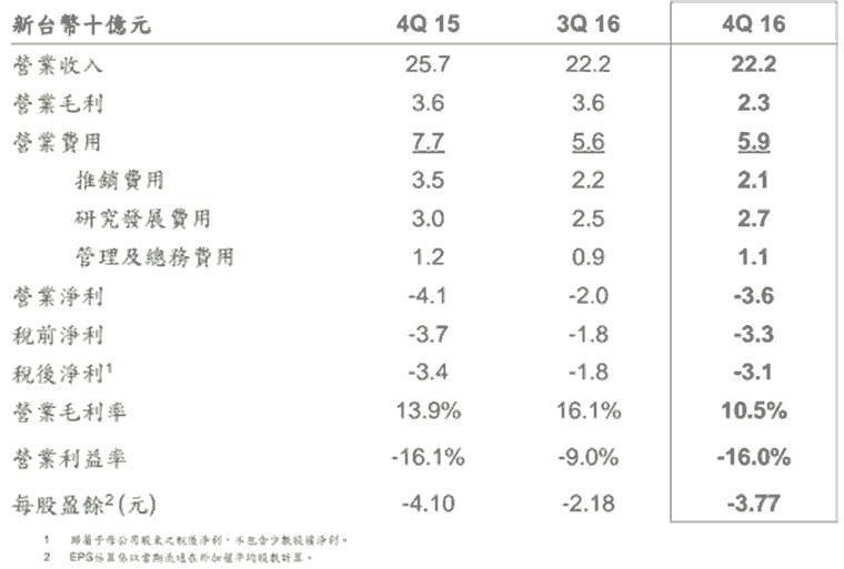 HTC公佈2016 Q4財報,王雪紅:對過去一年的表現滿意