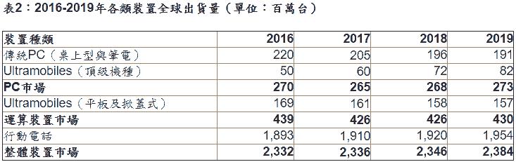 漲!Gartner估2017年手機的價格會更貴,高階機種將漲4%