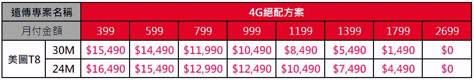遠傳電信公布美圖T8資費方案,賣出一支手機捐2元做環保