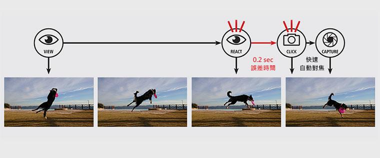Motion Eye詳解:讓Sony XZ Premium相機超越每一種想像的黑科技