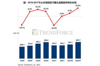 TrendForce : 智慧型手機出貨2017下半年將回溫、18:9螢幕漸成主流 @LPComment 科技生活雜談
