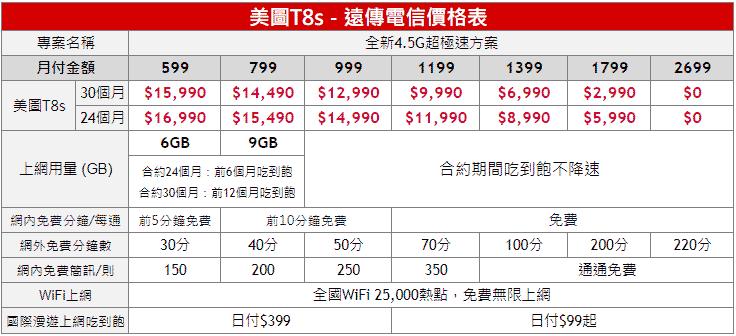 美圖T8s遠傳資費公布,11/15開賣「烈焰紅」款式