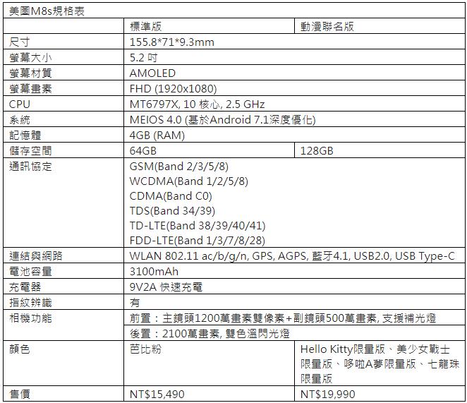 美圖M8s七龍珠、哆啦A夢限量版即日起在台開賣