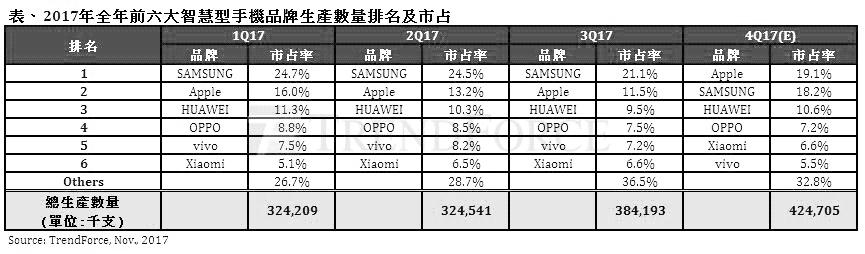 TrendForce:iPhone X帶動第四季智慧型手機攀全年高峰,預估年成長達6.3%