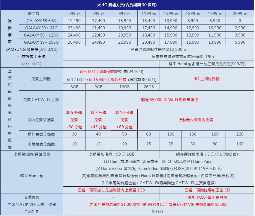 三星S9 / S9+電信資費與預購方案懶人包:中華、台哥大、遠傳、亞太、台灣之星
