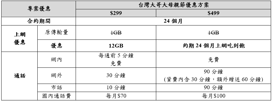 中華、亞太齊推499上網吃到飽限時!不限軍公教,大家都能辦(新增台哥大、台星)