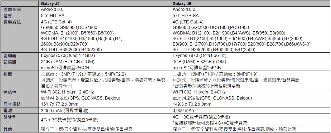 三星J系列首款全螢幕GalaxyJ6與五千有找的Galaxy J4在台推出