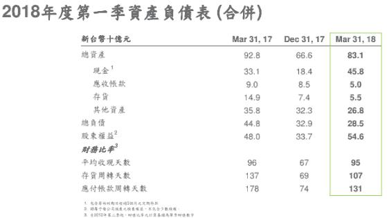 HTC公布2018第一季財報:賣Pixel部門的11億美元挹注、稅後淨利新台幣211億元