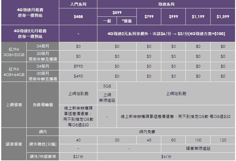 小米一口氣在台推出小米8、紅米6、小米A2三款新手機,均於七月底前火速開賣