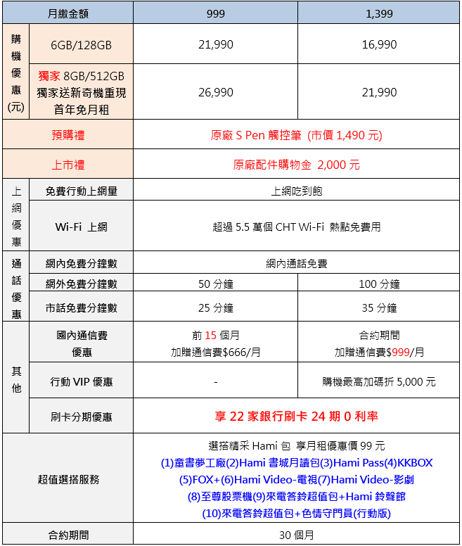 Samsung Note 9電信資費方案懶人包:中華、遠傳、台哥大、台灣之星、亞太