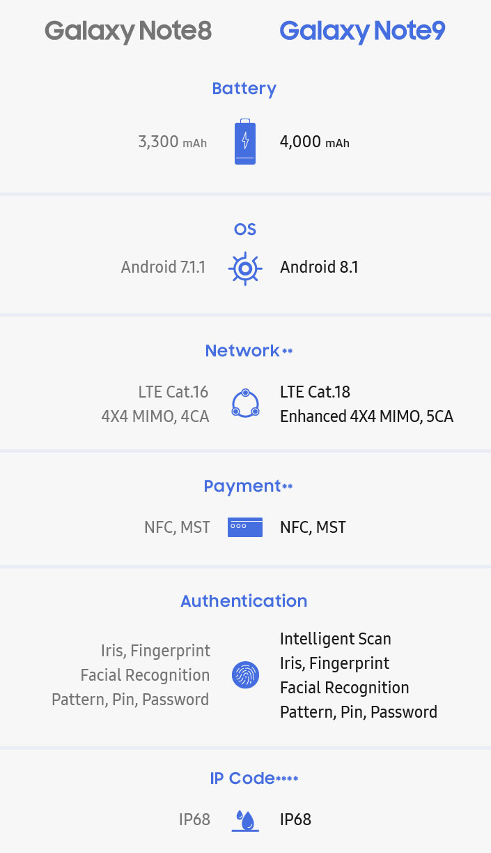 只是小改款?Samsung Note 9和Note 8規格比一比