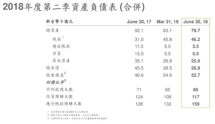 宏達電公布2018 Q2與7月份財報:未見改善,月營收僅14億創新低