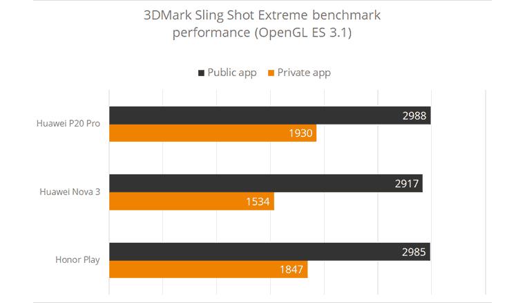UL將四款華為手機於3DMark中的違規跑分移除,華為表示將配合修改(新增本站觀點)