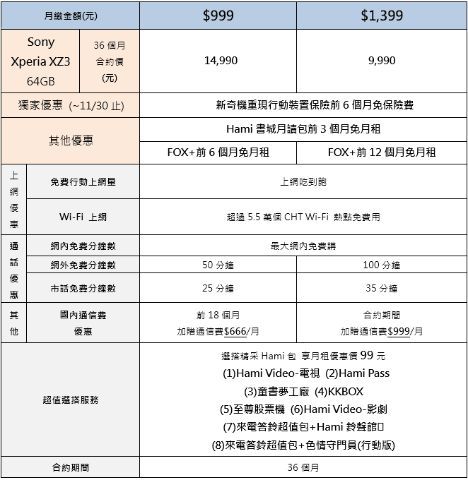 SonyXperia XZ3台灣下周到貨!各大電信方案懶人包(中華 / 遠傳 / 台哥大 / 台灣之星)