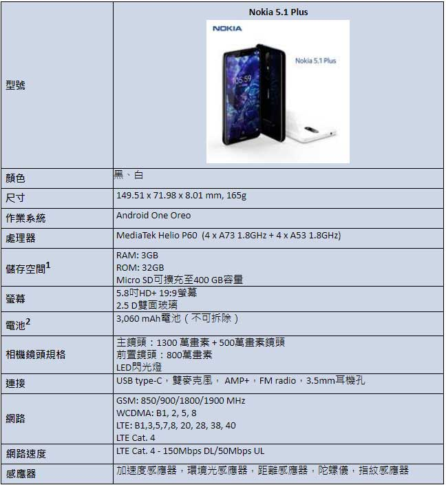 Nokia 5.1 Plus入門機在台推出,五千元有找