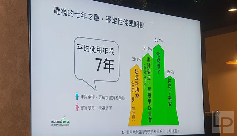 三星公布2018台灣電視市場調查,預告8K QLED電視2019第二季登台