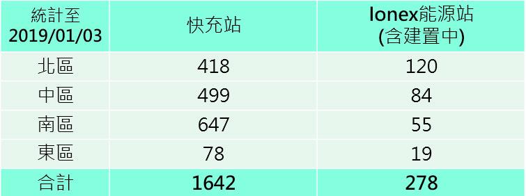 分析整體機車銷售數據與全球布局實力,Gogoro短期難以撼動光陽在台灣與國際市場的領先地位!