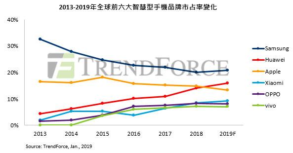 TrendForce:2019智慧型手機生產總量恐衰退達5%,預估前3名為三星華為蘋果