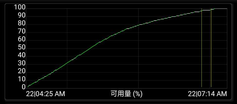 讓Sony Xperia XZ3充電速度更快!PD快速充電組合UCH32C開箱