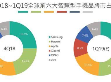 TrendForce: 2019 Q1智慧型手機市場進入嚴冬,生產總量年減10% @LPComment 科技生活雜談