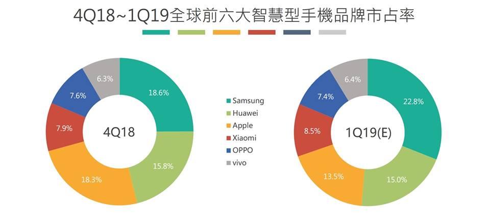 TrendForce: 2019 Q1智慧型手機市場進入嚴冬,生產總量年減10%
