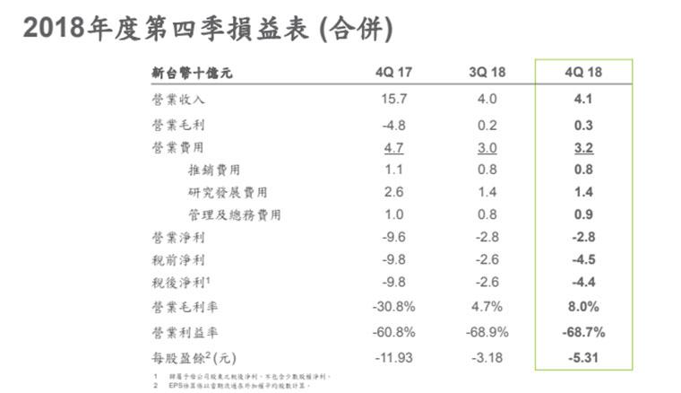 HTC公布2018第四季財報,營收爆降但毛利率持續改善