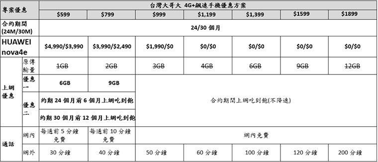 三鏡頭+立體美顏!華為nova 4e台哥大獨賣,4/1上市