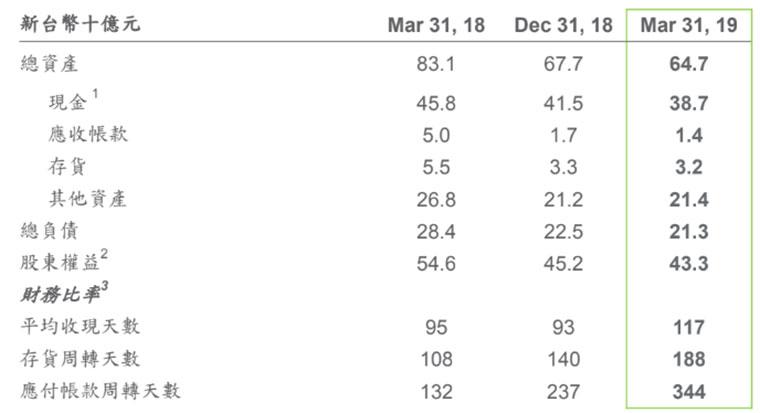 HTC公佈2019 Q1財報,毛利率連5季增長