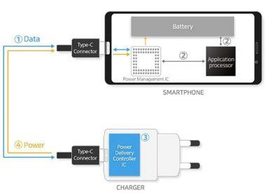 三星推出兩款充電控制晶片,支援功率高達100W、並符合USB-PD 3.0規範 @LPComment 科技生活雜談