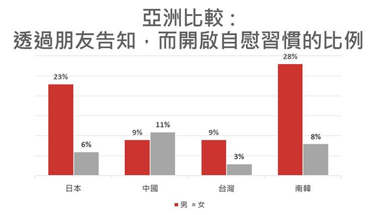 TENGA公布2019全球尻尻大調查:台灣人尻尻經驗亞洲第一、辦事時最愛聽五月天周杰倫