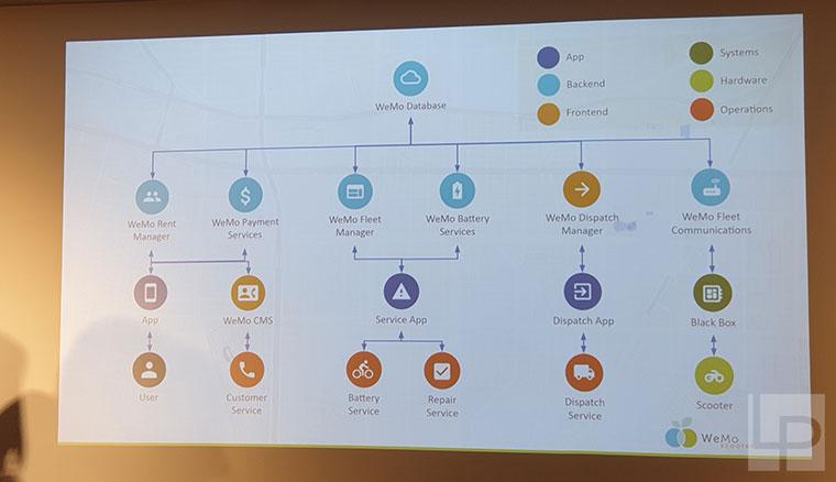 除導入更多車款,WeMo Scooter亦將透過B2B合作跨足汽車等全領域共享服務