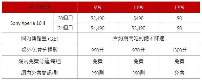 Sony Xperia 10 II即日起在台開賣,電信資費方案懶人包(中華/遠傳/台哥大)
