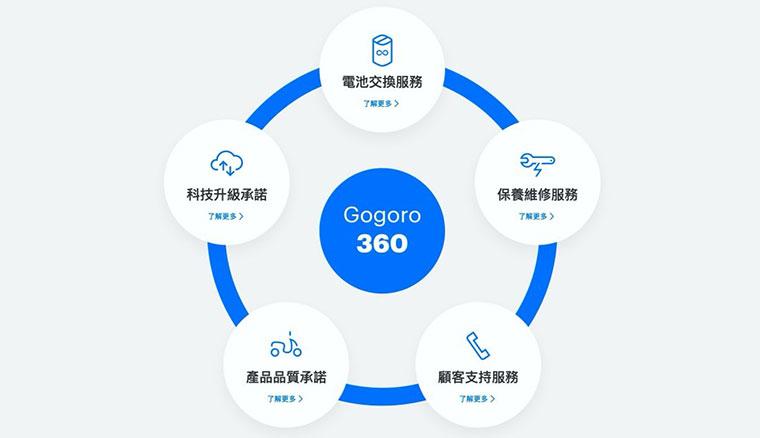 宣示改變的決心!Gogoro發表Gogoro 360計畫,強調將從軟硬體到服務全面提升用戶體驗