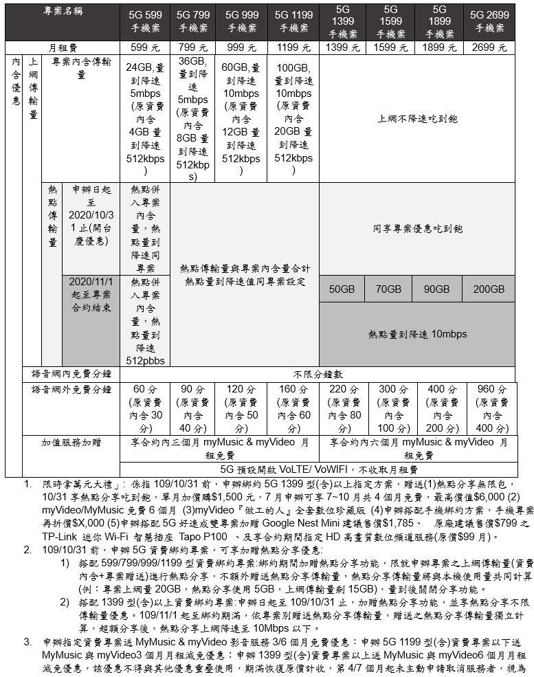 台灣大哥大5G資費出爐:吃到飽不限速!10月底前申辦、熱點分享不限量