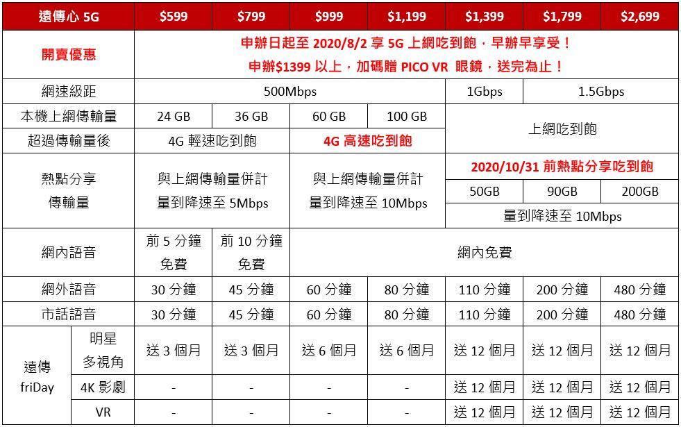 遠傳5G資費公布:推出7種資費級距,並同樣採分級限速、熱點限量等措施