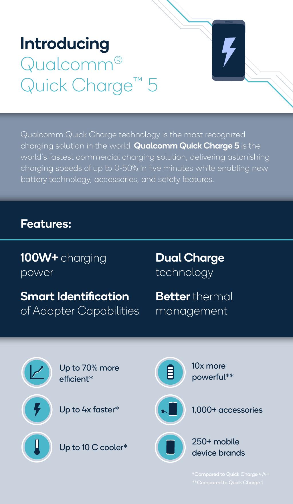 高通發表Quick Charge 5 (QC 5.0)快充,效率較QC4提升70%、5分鐘充50%電力