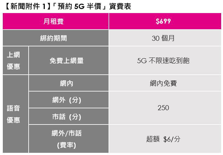 台灣之星公布5G預約資費:NT$699吃到飽不限速
