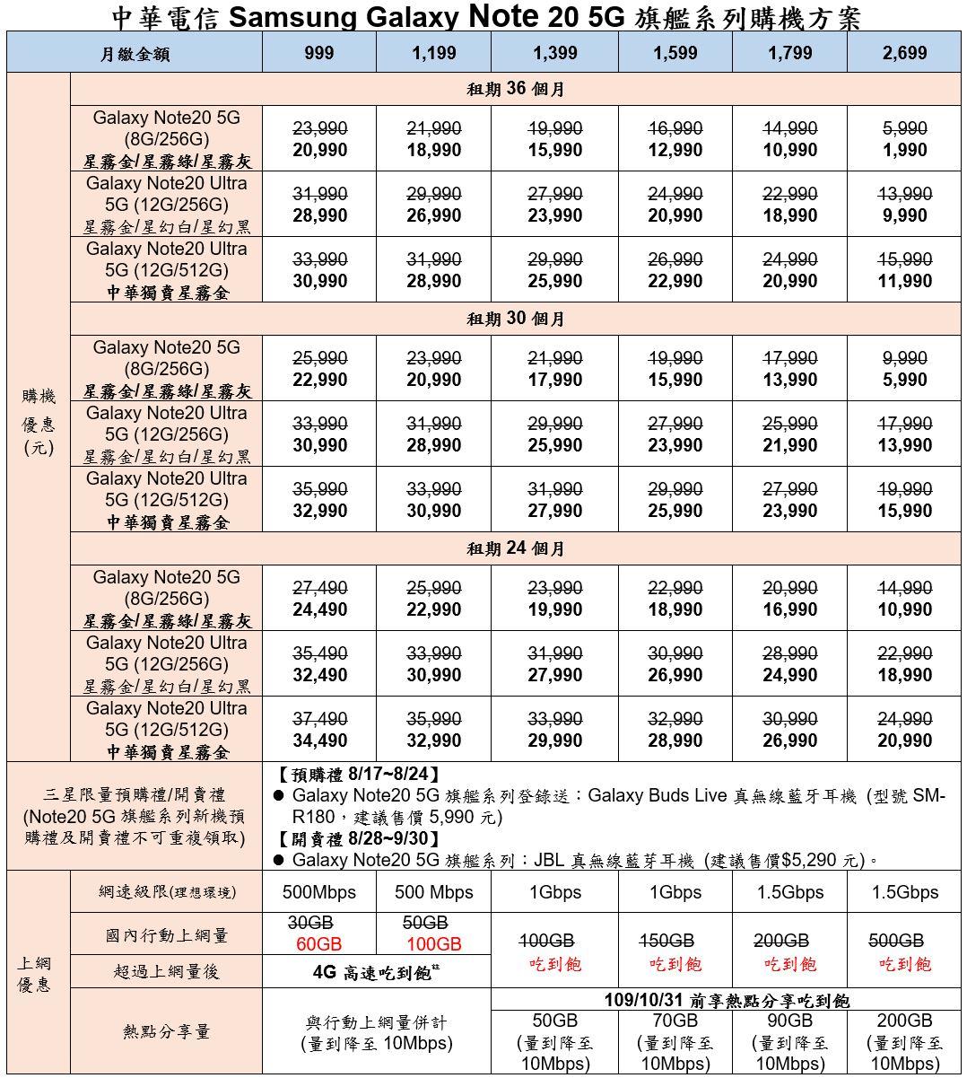 三星Note20 / Note20 Ultra電信資費彙整:中華電信、遠傳電信、台灣大哥大、台灣之星、亞太電信