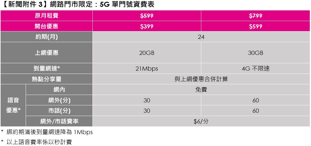 台灣之星宣布5G正式開台,最低每月399升級5G上網