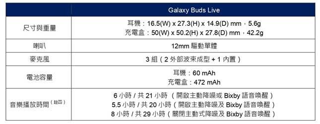 三星Note20 / Tab S7 / Watch 3 / Buds Live / Z Fold2全系列Galaxy新品正式發表