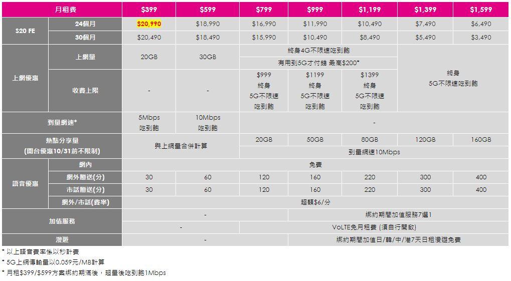 三星Galaxy S20 FE 5G在台推出,S865 5G旗艦售價23990!(價格/上市時間/預購優惠/資費表/動手玩)