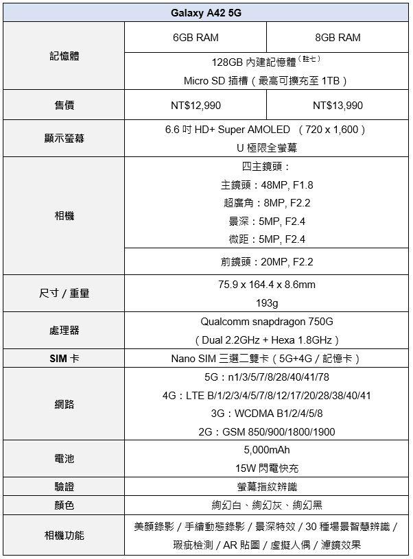 三星推出Galaxy A42 5G 8+128GB大記憶體版本