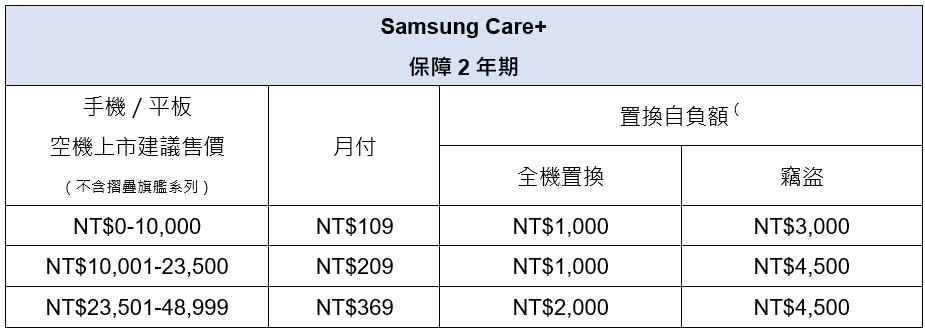 台灣三星宣布推出行動裝置保險Samsung Care+,提供竊盜、意外損害均有理賠