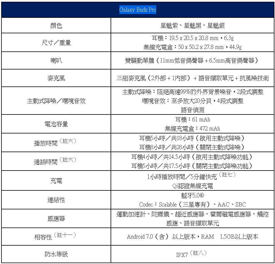 動手玩/三星Galaxy S21系列發表:系列首度支援S Pen!同步推出Galaxy Buds Pro與SmartTag