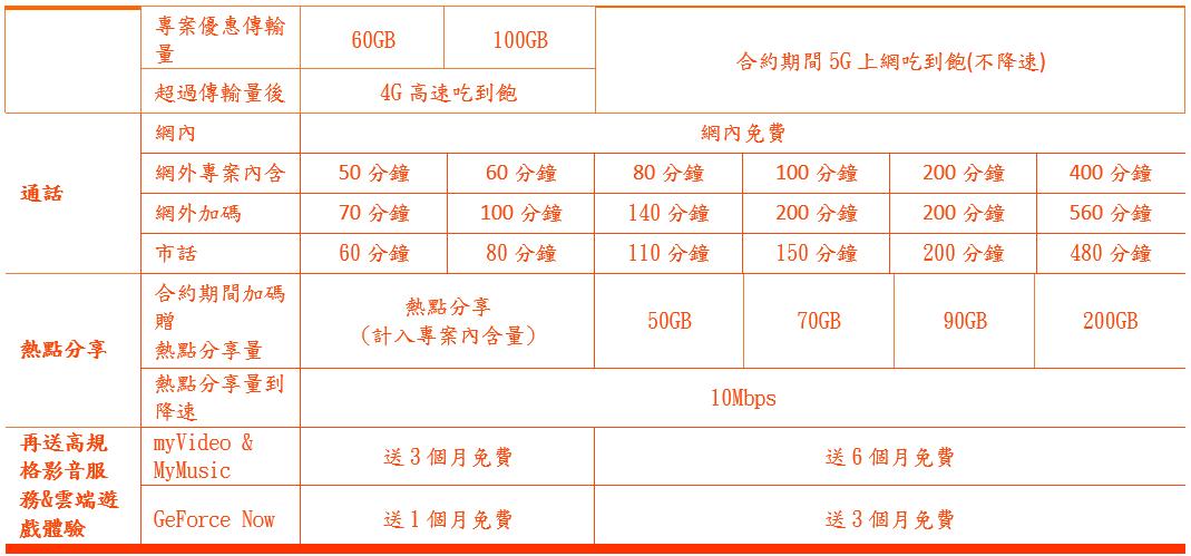 三星Galaxy S21系列電信資費懶人包(中華/遠傳/台哥大/台灣之星/亞太)