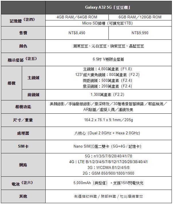 三星推出萬元有找「豆豆機」Galaxy A32 5G